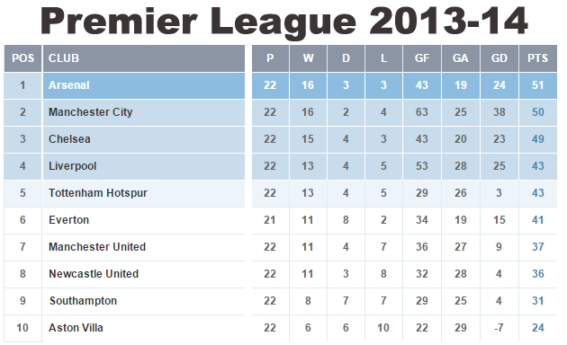 Epl Title Race Analysis Is It Over Already
