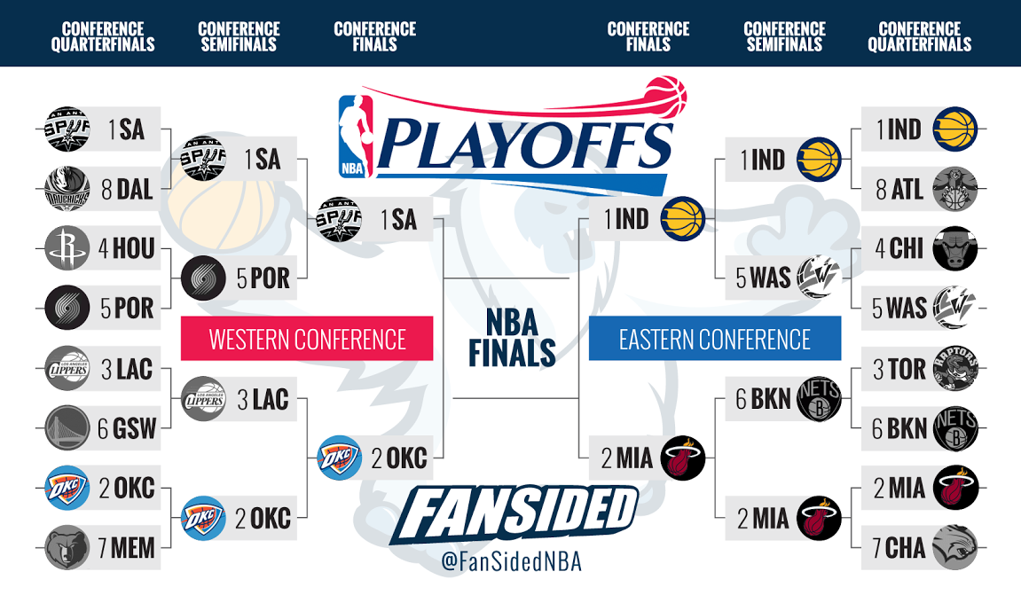 NBA Conference Finals 2014: bracket, schedule, TV info and more