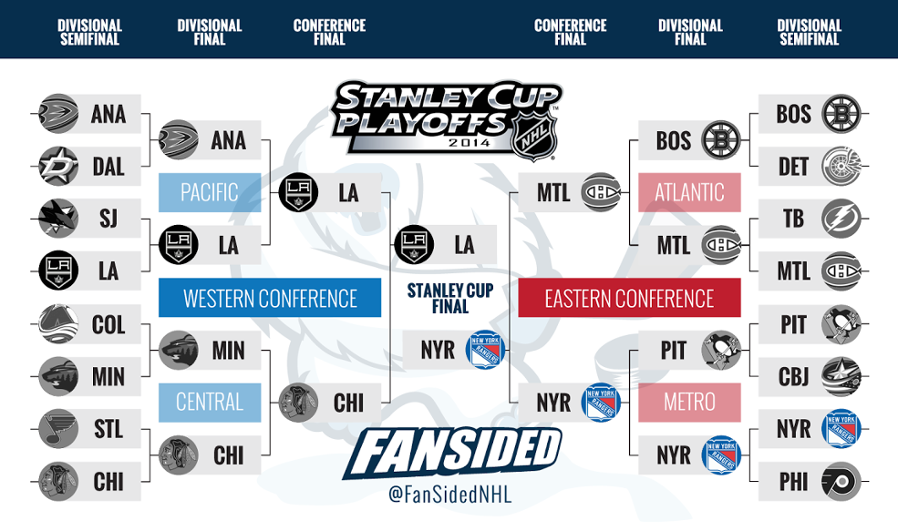 NHL Playoffs bracket 2014: Stanley Cup Final set