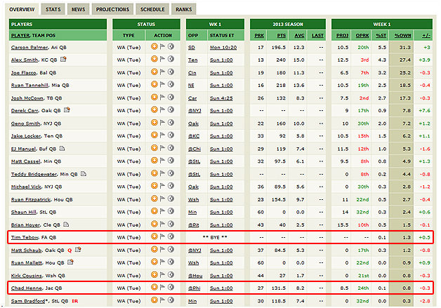 picture about Espn Fantasy Football Rankings Printable identify Via Picture Congress Espn Myth Soccer Scores