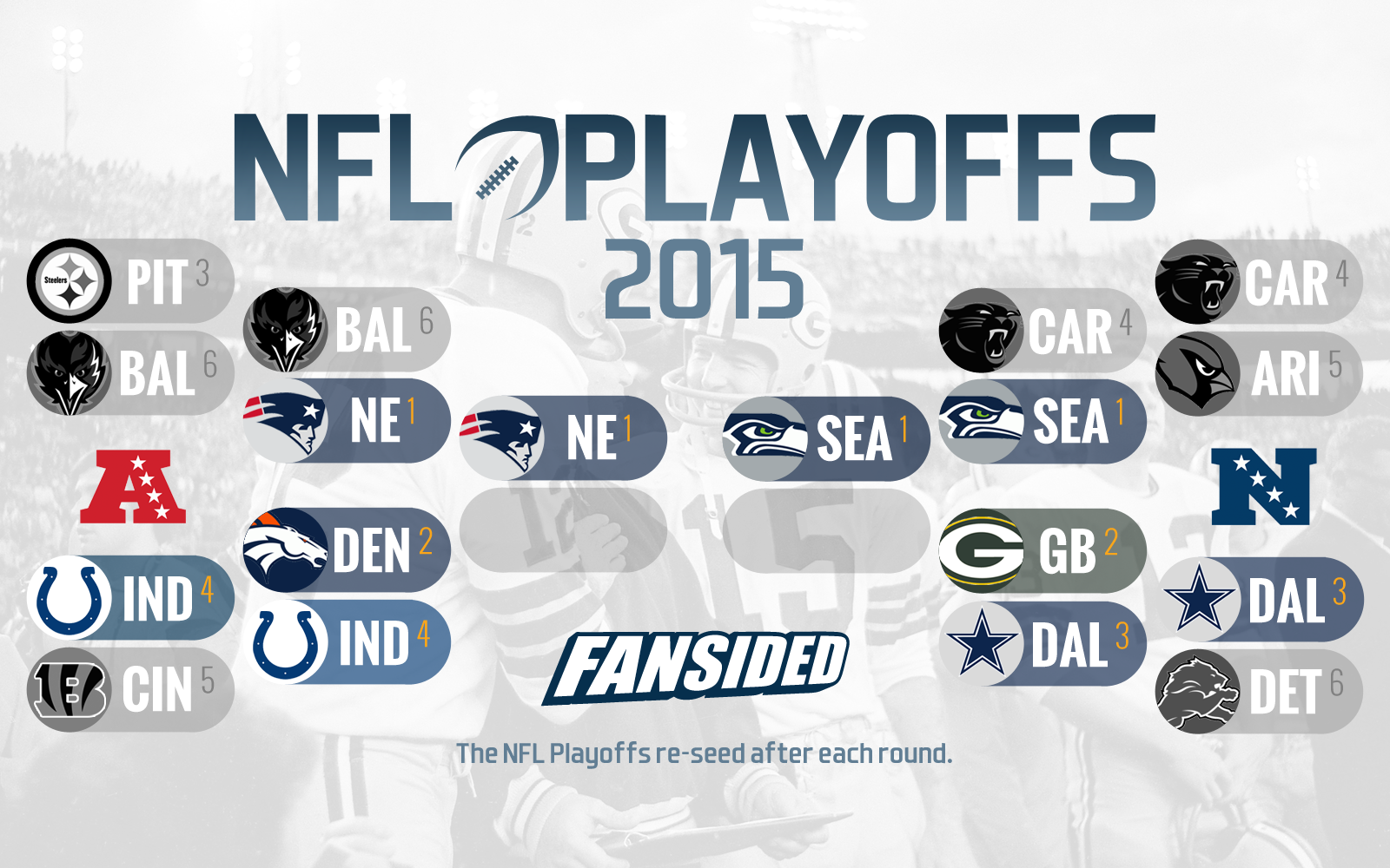 AFC, NFC Championship game schedule