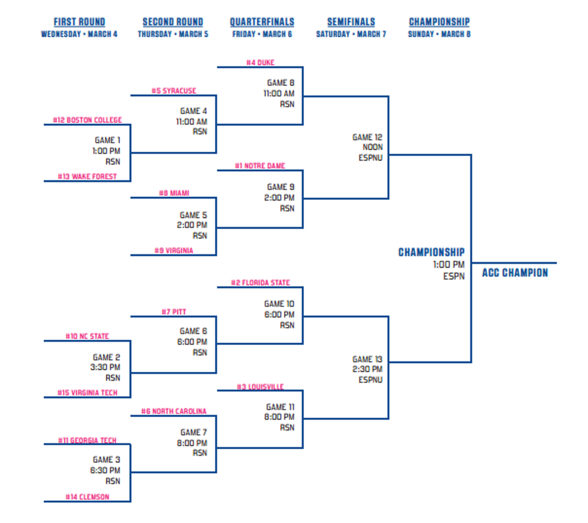 photograph regarding Printable Sec Tournament Bracket called ACC Womens Match 2015 printable bracket