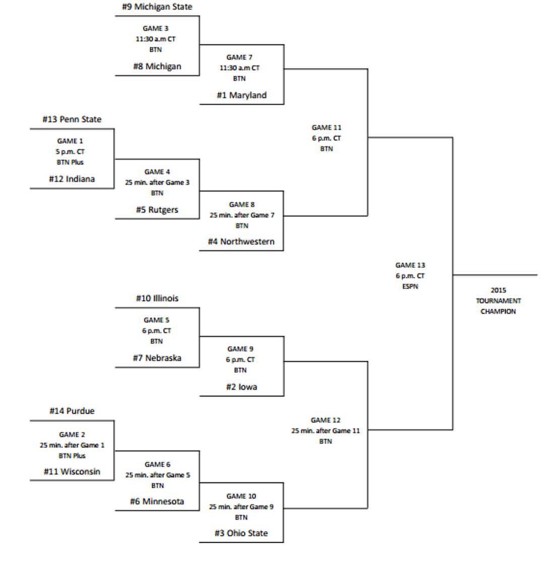 image about Printable Big Ten Tournament Bracket titled Substantial 10 Womens Basketball Match 2015 printable bracket