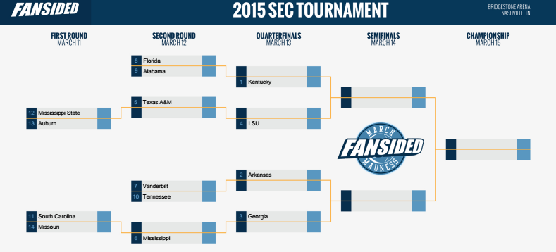 photograph about Sec Tournament Bracket Printable referred to as SEC Mens Basketball Event 2015 printable bracket