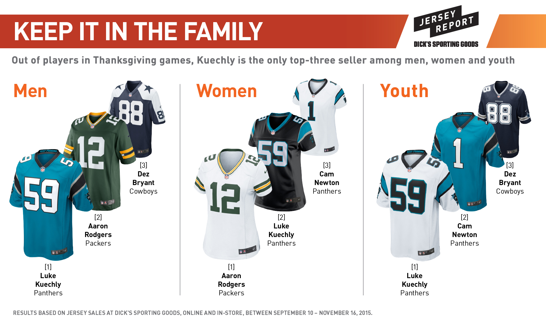 cheaper 4f96c a4ace Cam Newton, Luke Kuechly dominate Thanksgiving jersey sales