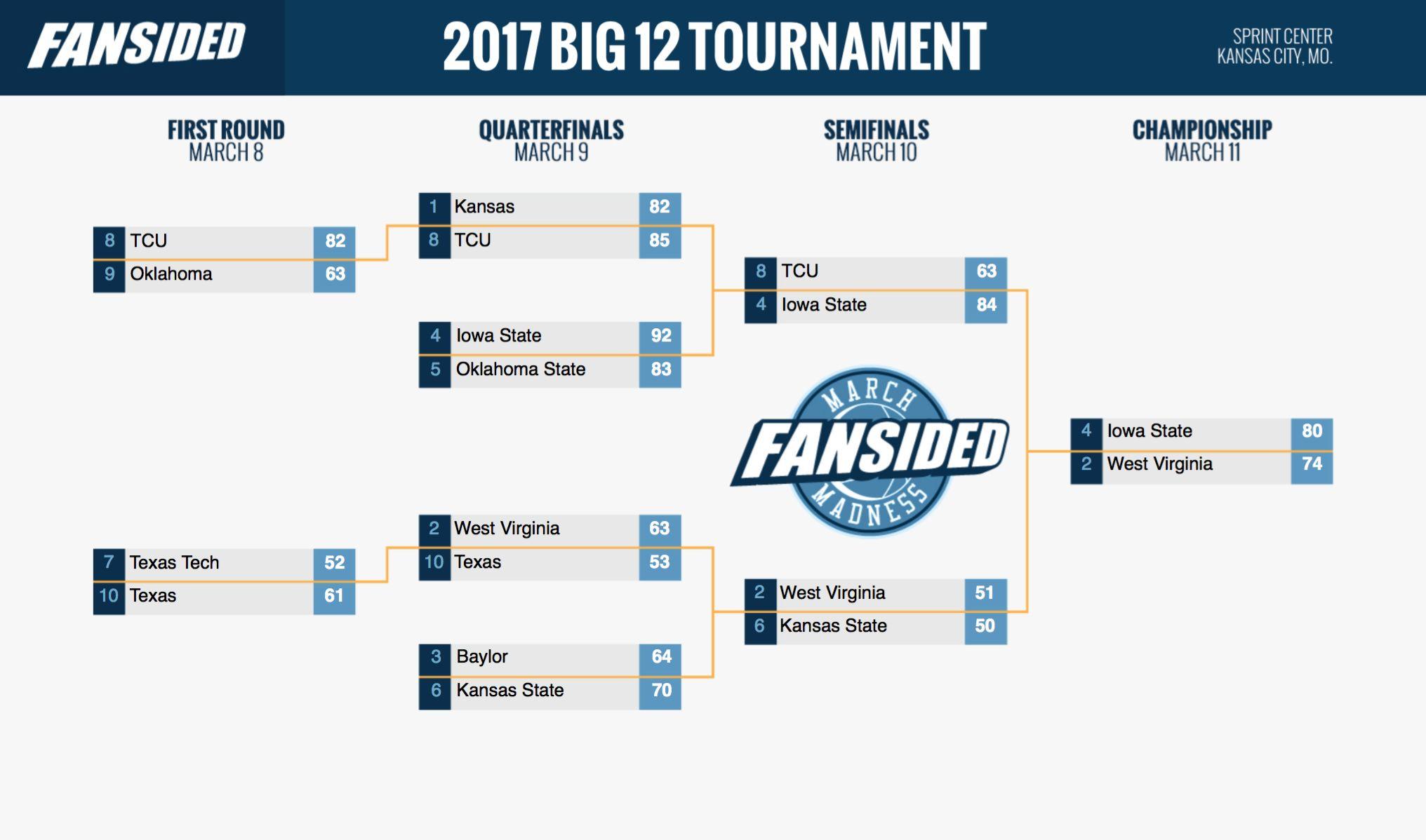 final big 12 tournament bracket iowa state knocks off